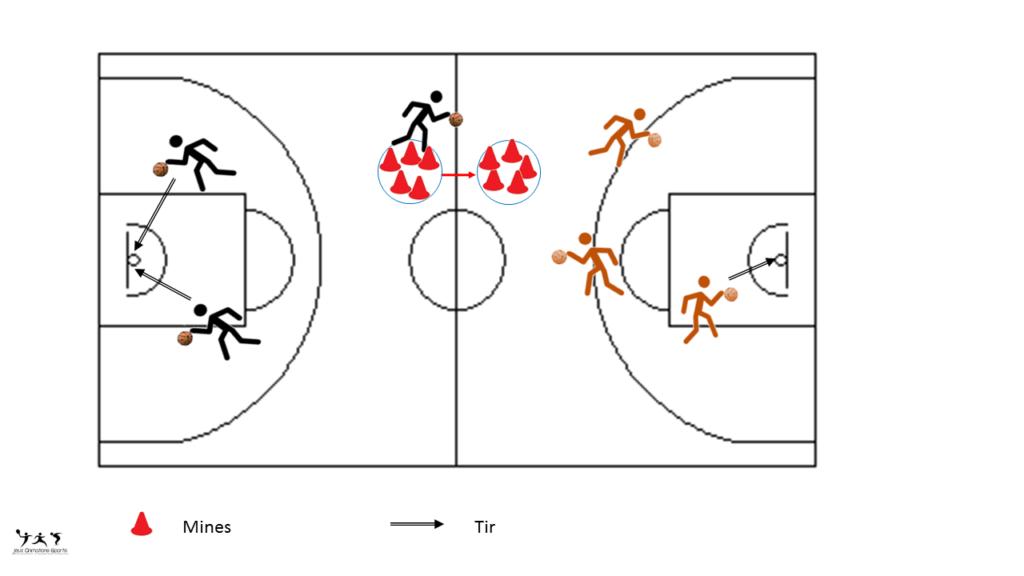 Jeu basket: déminage