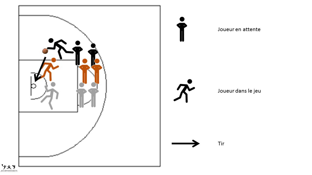 Rebond relais, tir basket