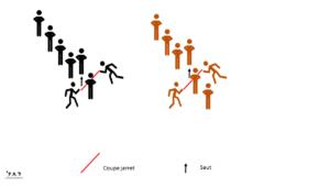 Coupe Jarret - Jeu de coordination