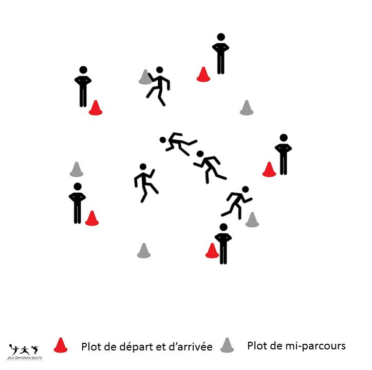 Exercice de changements de direction et exercice de préparation physique