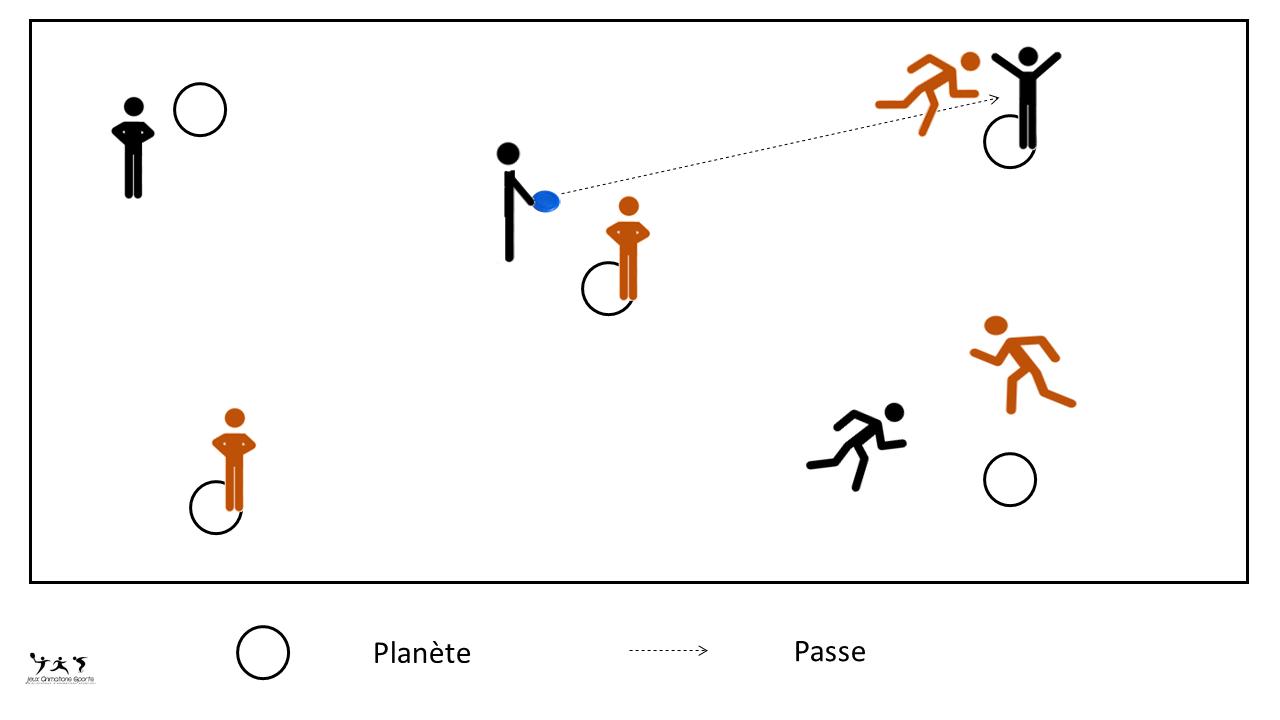 Variante ultimate frisbee du jeu des planètes