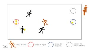 Exercice en situation de surnombre offensif - Voleur de ballon