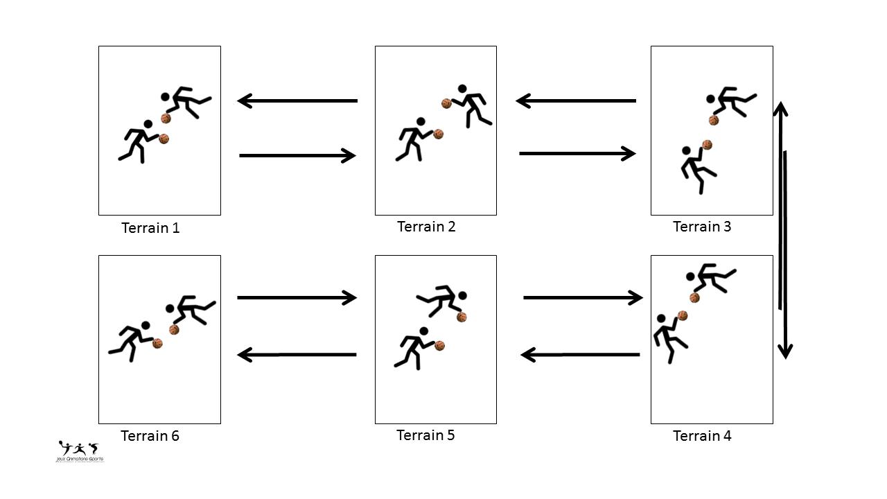 Chasse ballon en 1 contre 1, exercice dribble