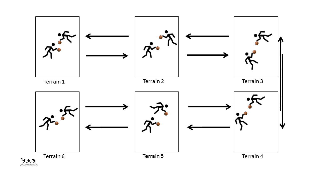 Exercice dribble basket: chasse ballon en 1 contre 1