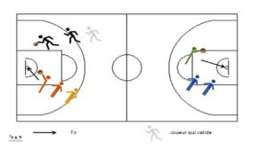 Entrainement tir basket