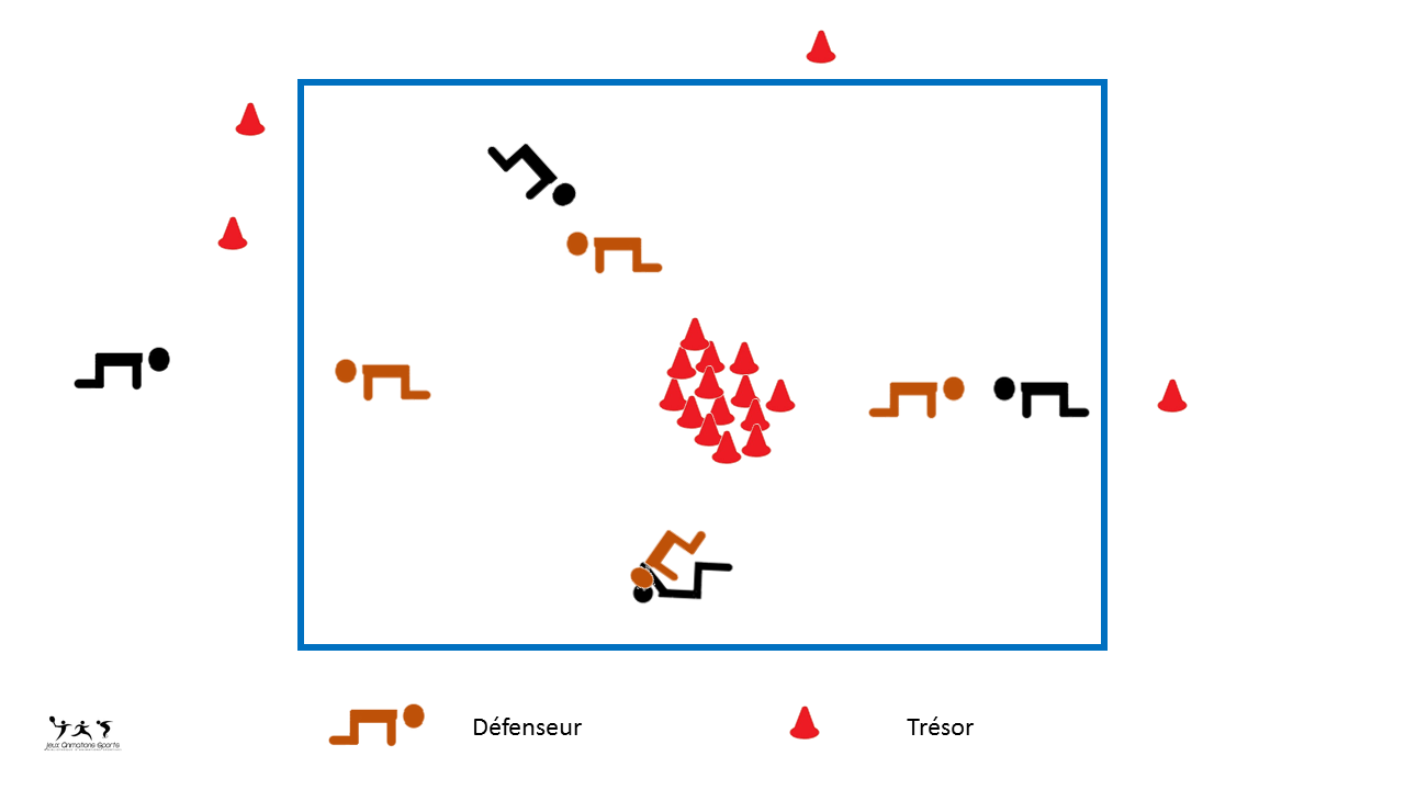 Repousser l'adversaire, jeux d'opposition: Les derniers défenseurs