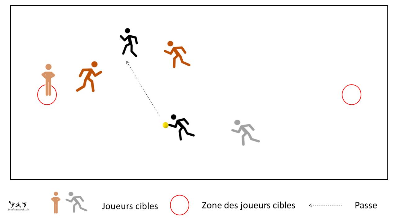Mélange de 2 jeux collectifs - Just touch, joueur cible
