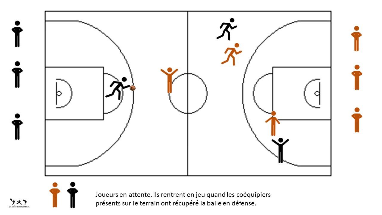 Organisation match basket: Attaque-défense basket