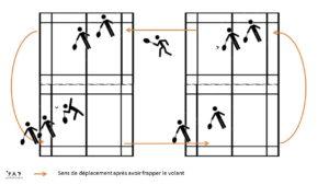 La ronde badminton, tournante badminton
