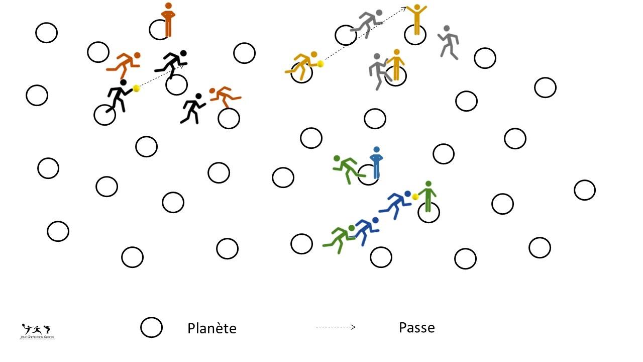Variante de la passe à 10, la passe à 5 des planètes