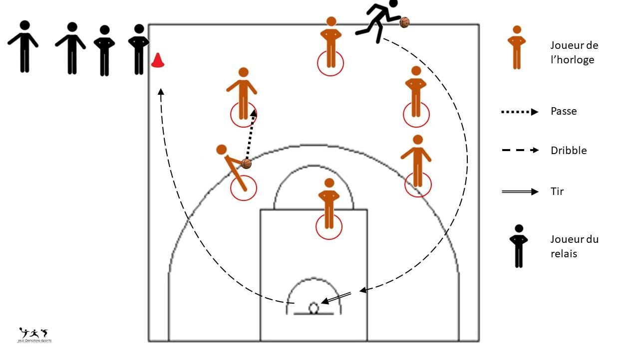 Horloge basket - exercice de tir, passe, dribble U6 - U7