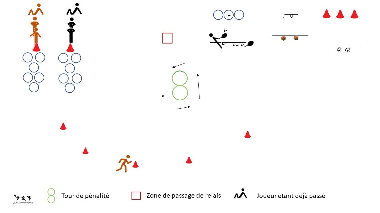 Variante du biathlon, aménagement pour pratique en cours d'école